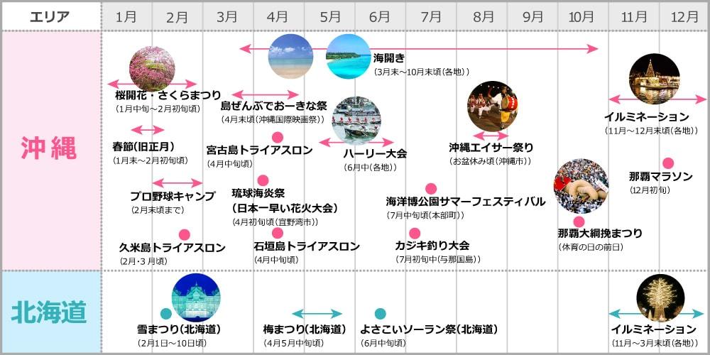 沖縄・北海道シーズン表